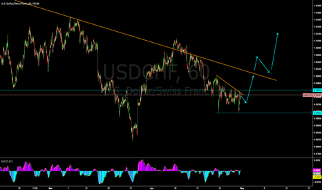 USDCHF: USDCHF - ready for a buy?