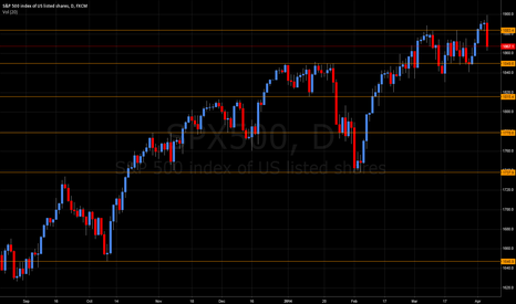 SPX500: SPX500 - Key support levels