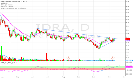 IDRA: Breakout watch