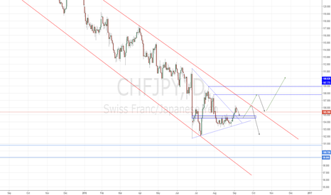 CHFJPY: CHFJPY waiting for a pull back