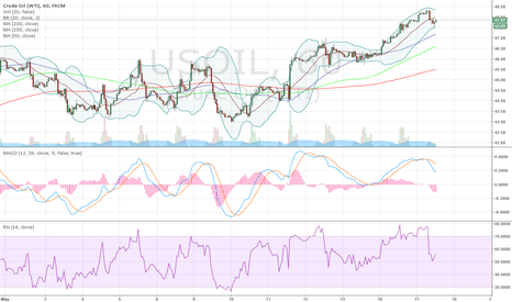 USOIL: up up