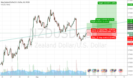 NZDUSD: NICE LONG CHANNEL