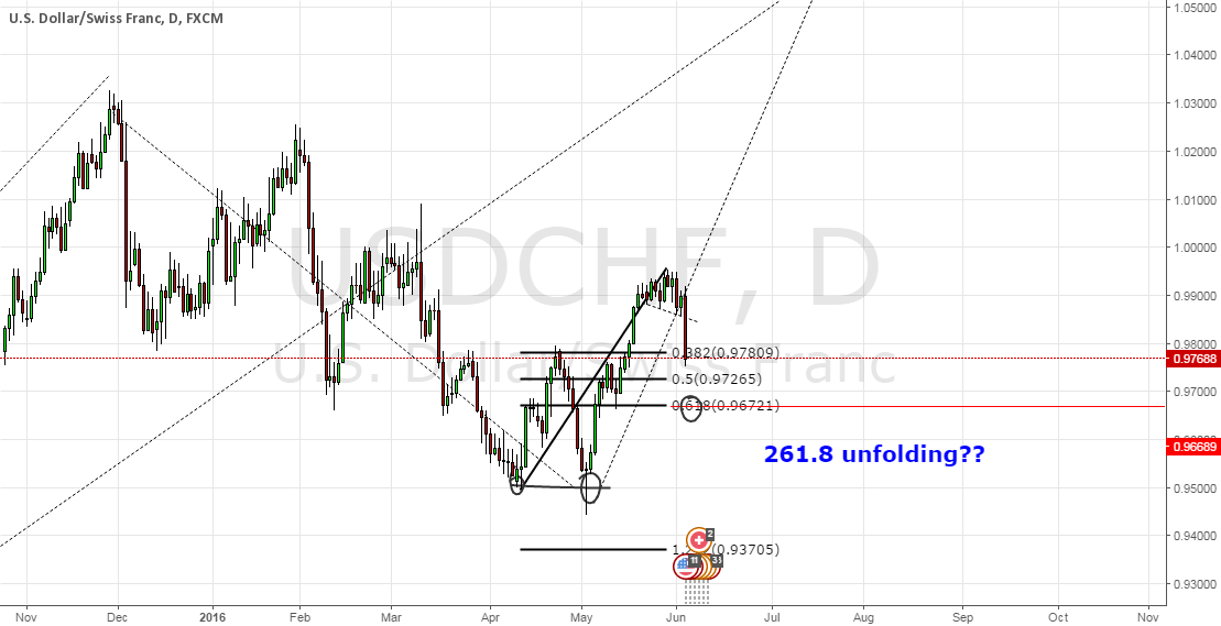 261.8 unfolding on USDCHF