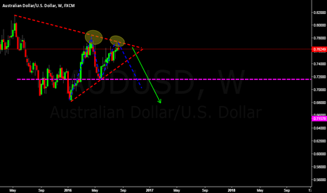 AUDUSD: AUDUSD WEEKLY LONG TERM SELL