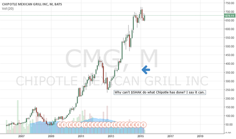 CMG: Why can't $SHAK pull a $CMG?