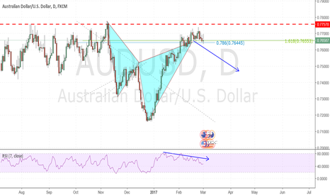 AUDUSD: Potential Cypher Pattern on AUDUSD