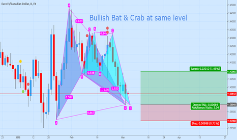 EURCAD: Bullish Bat and Deep Crab