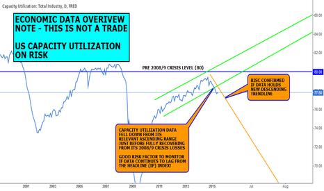TCU: DATA VIEW (NOT A FORECAST): US CAPACITY UTILIZATION RISK