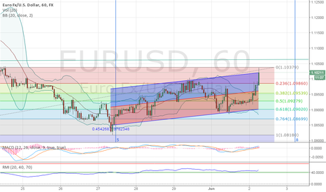 EURUSD: Complicated! Good selling for Swing trader but bad move 4 others