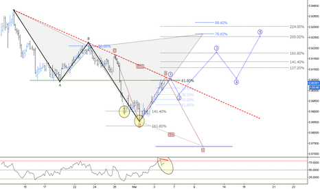 NZDCAD: Bears&Bulls // Bearish Harmonic & Bullish iMpulse // IF=THEN ®
