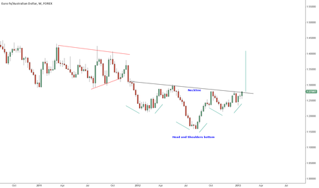 EURAUD: $EURAUD - Long Idea. Head and Shoulders bottom breakout.