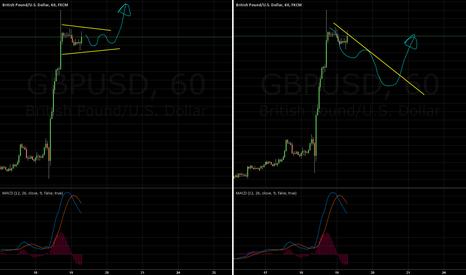 GBPUSD: GBPUSD Buy Double Buy Scenario