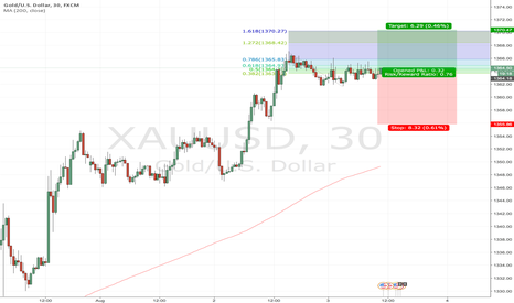 XAUUSD: XAUUSD Long contention following a shallow Asian session