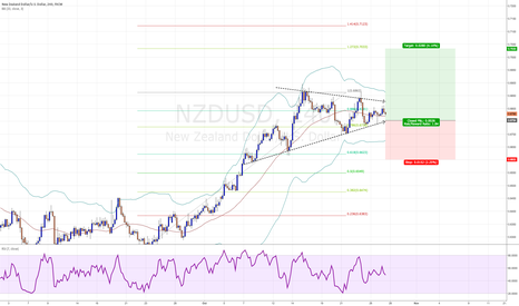 NZDUSD: Getting long if we can bounce one last time