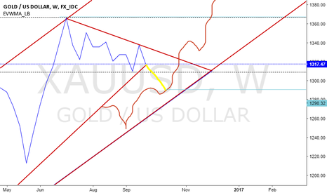 XAUUSD: down then long maybe