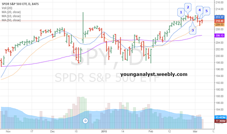 SPY: The index could be ready for a retracement