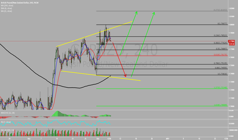 GBPNZD: GBPNZD Possible moves