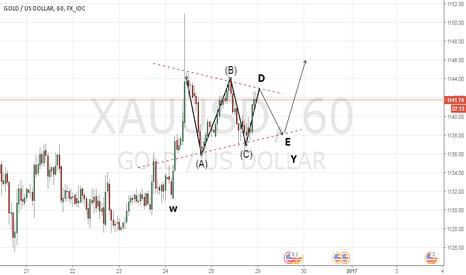 XAUUSD: trade setup for gold
