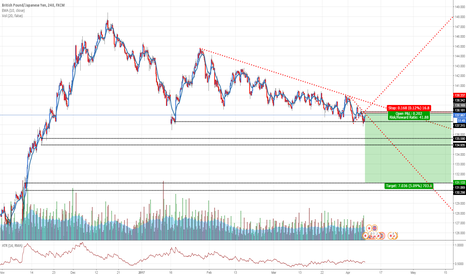 GBPJPY: GBPJPY: Selling at fresh supply zone.
