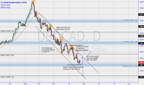 USDCAD: USDCAD NEUTRAL