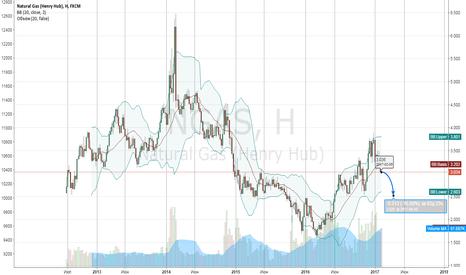 NGAS: Прогноз цены на газ -17%
