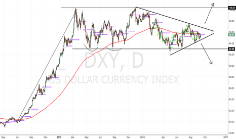 DXY: Everything you need to know about USD direction