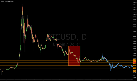 BTCUSD: Doom Dump to $68 USD Based on Previous Fractal