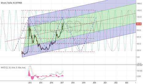 BTCUSD: Bitcoin Long-term perspective