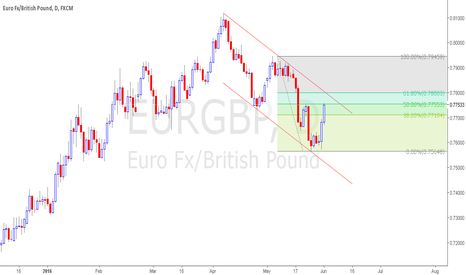 EURGBP: EURGBP Still in channel. SELL at resistance
