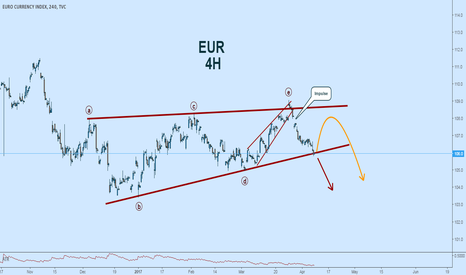 EXY: Short Bias in the EURO - Will We See it Consolidate This Week?