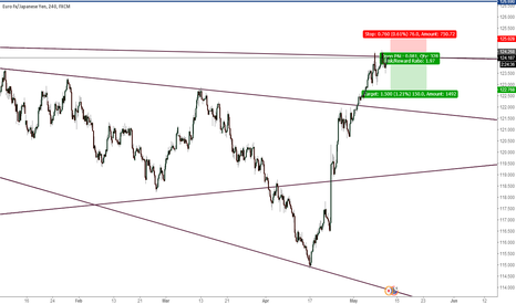 EURJPY: EURJPY look for short! : recent still mainly to shock the market