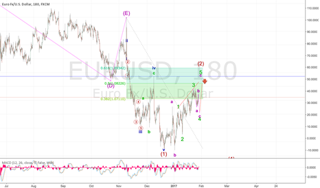 EURUSD: There is still strength in the EUR!