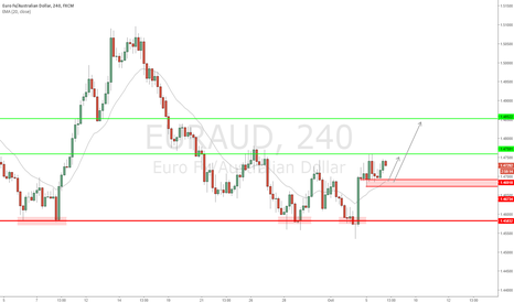 EURAUD: EUR/AUD - Signs of possible bullish continuation