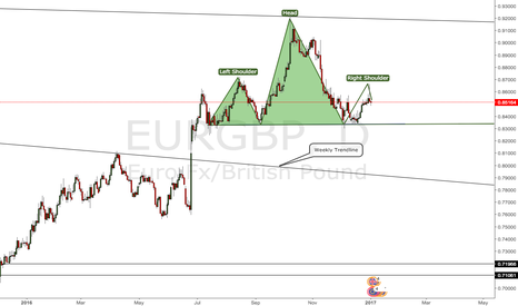 EURGBP: EUR/GBP Head&Shoulder Pattern