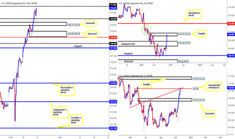 USDJPY: USD/JPY: Technical outlook and review...