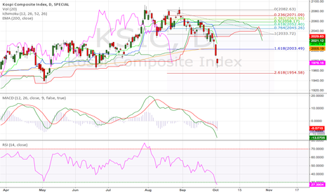 KSIC: Korea KOSPI Comp Index Daily (04.Oct.2014)Tech.Analysis Training
