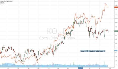 KO: coca cola  and pepsi arbitrage
