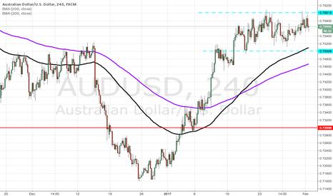 AUDUSD: AUDUSD Consolidating between 0.76000 and 0.75000