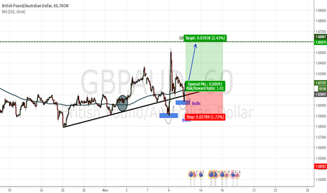 GBPAUD: zone of bulls