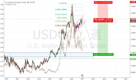 USDCAD: ドルの衰退は近づいている?