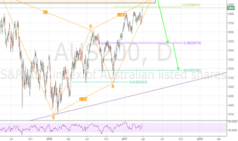 AUS200: AUS200 'The Big Aussie Short' Gartley pattern