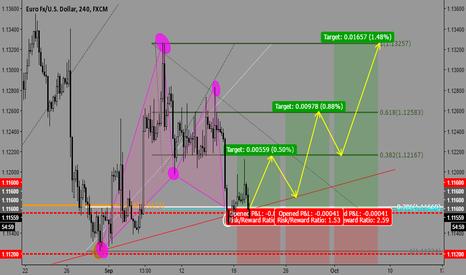 "EURUSD: ""Bullish Gartley Pattern"" - Euro/Dollar"