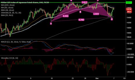 JPN225: Nikkei 225 forms bullish cipher pattern, good to buy at dips