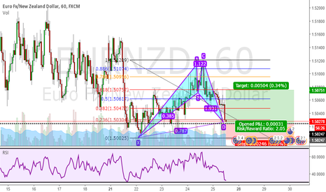 EURNZD: Bearish Cypher Pattern