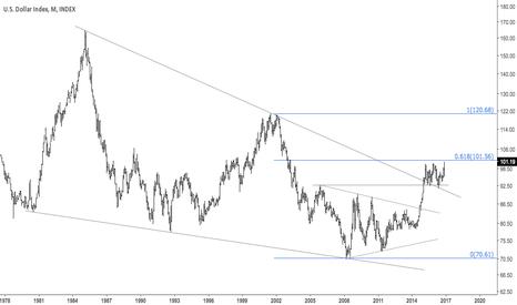 DXY: $EURUSD Dollar's 61.8 fib just above price
