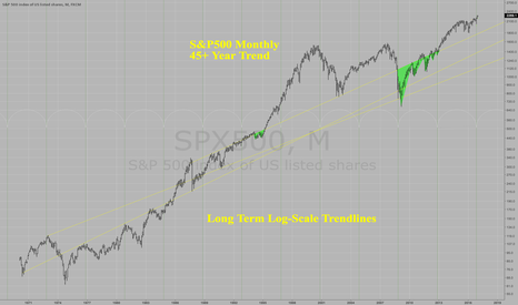 SPX500: S&P500 MONTHLY LOG-SCALE TRENDLINES ARE RISING