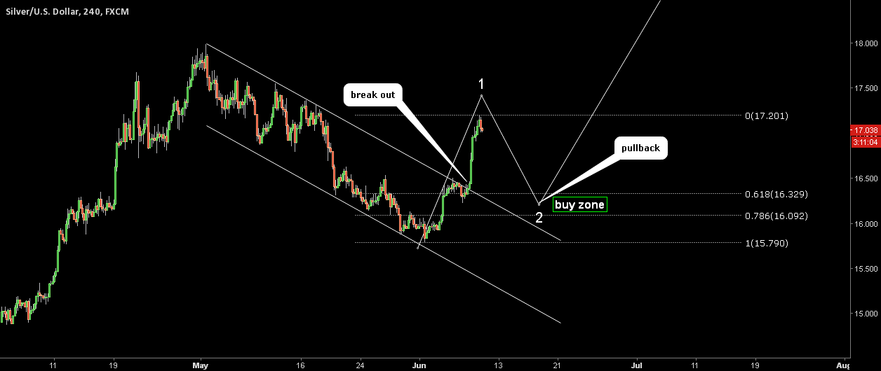 Silver. Correction is imminent.