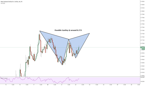 NZDUSD: NZDUSD 60min Gartley SHORT