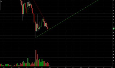 BTCUSD: Time to stop shorting