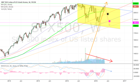 SPX500: This cannot be sustained